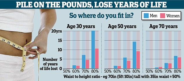 Scientists have devised a simple formula which predicts how many years of life someone will lose to obesity