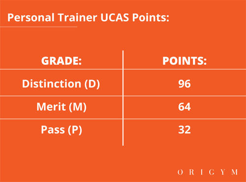 level 3 personal trainer ucas points image