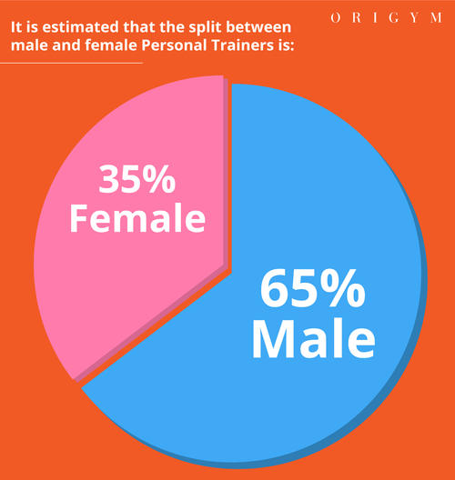 how many women are becoming personal trainers pie chart