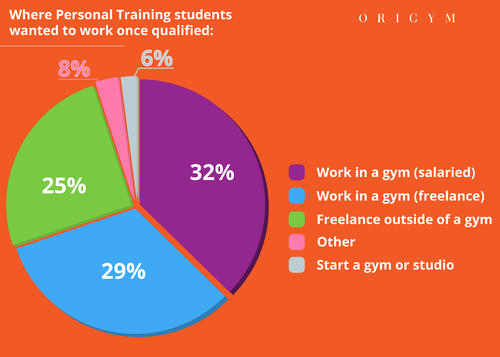 personal training facts pie chart
