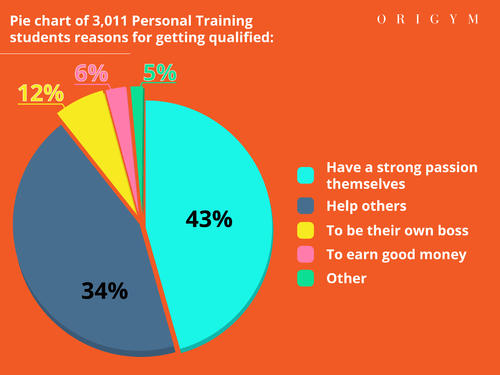 personal trainer facts pie chart