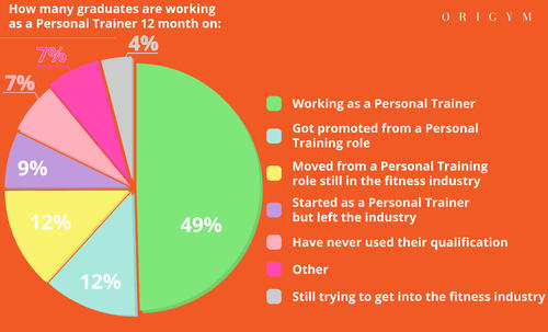 personal trainer facts graph